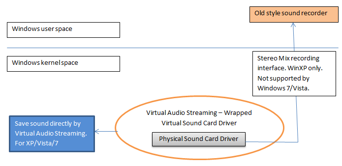 sound recording theory of Virtual Audio Streaming