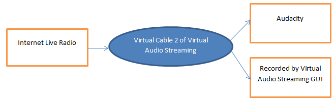 stream internet radio to Audacity with virtual cable
