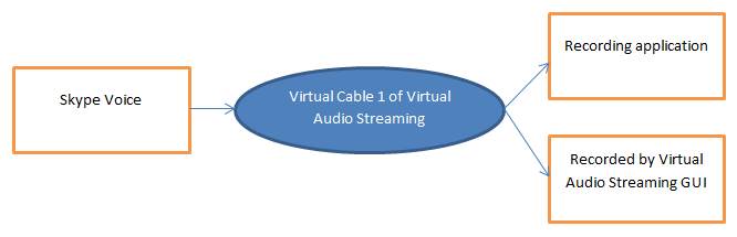record skype voice with virtual cable