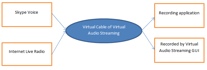 mix skype and internet radio togother with virtual audio streaming